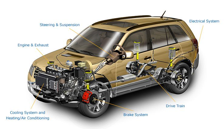 Preventive Car Maintenance, Auto Maintenance, Car Checkup