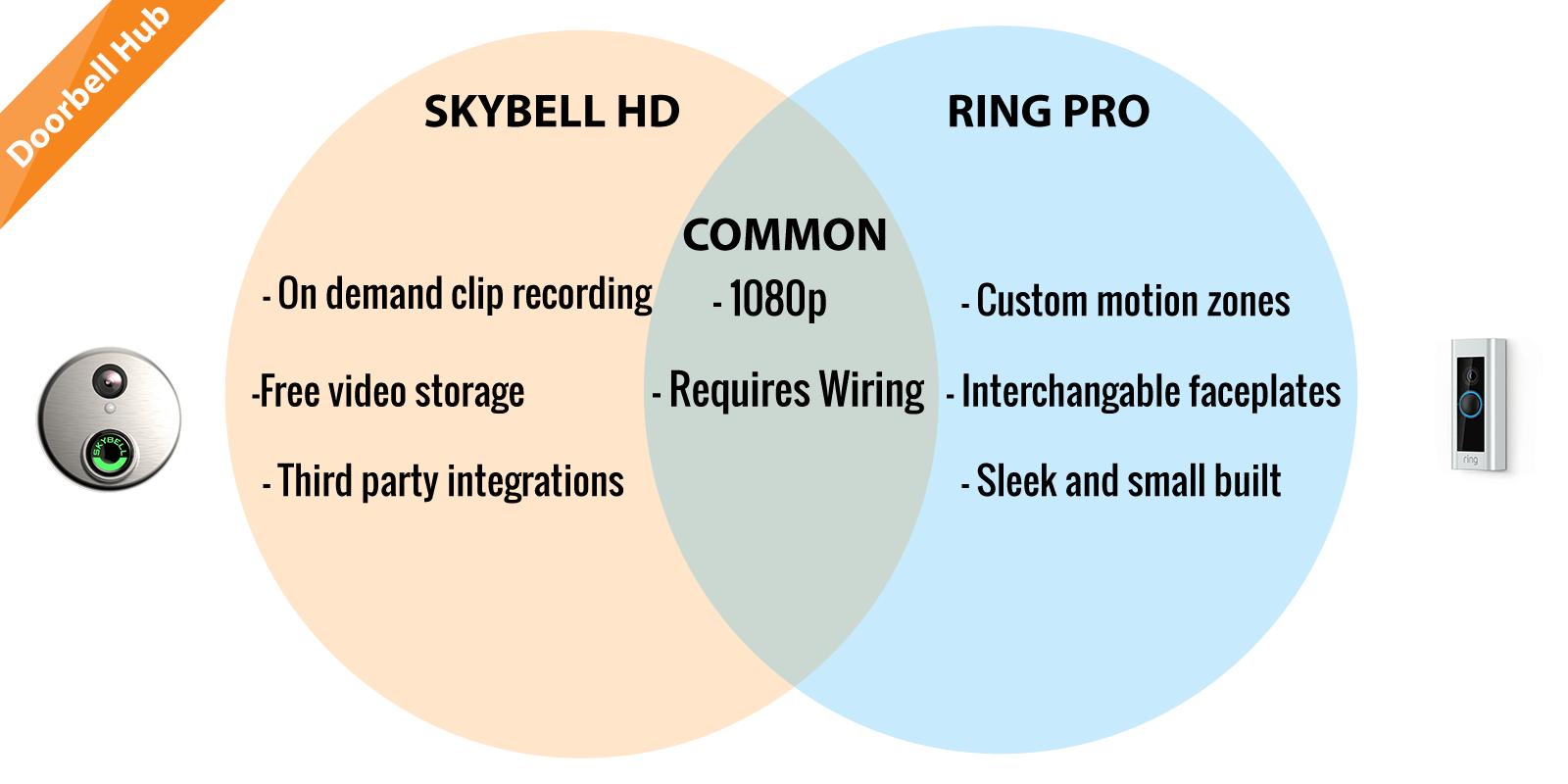 hight resolution of skybell vs ring
