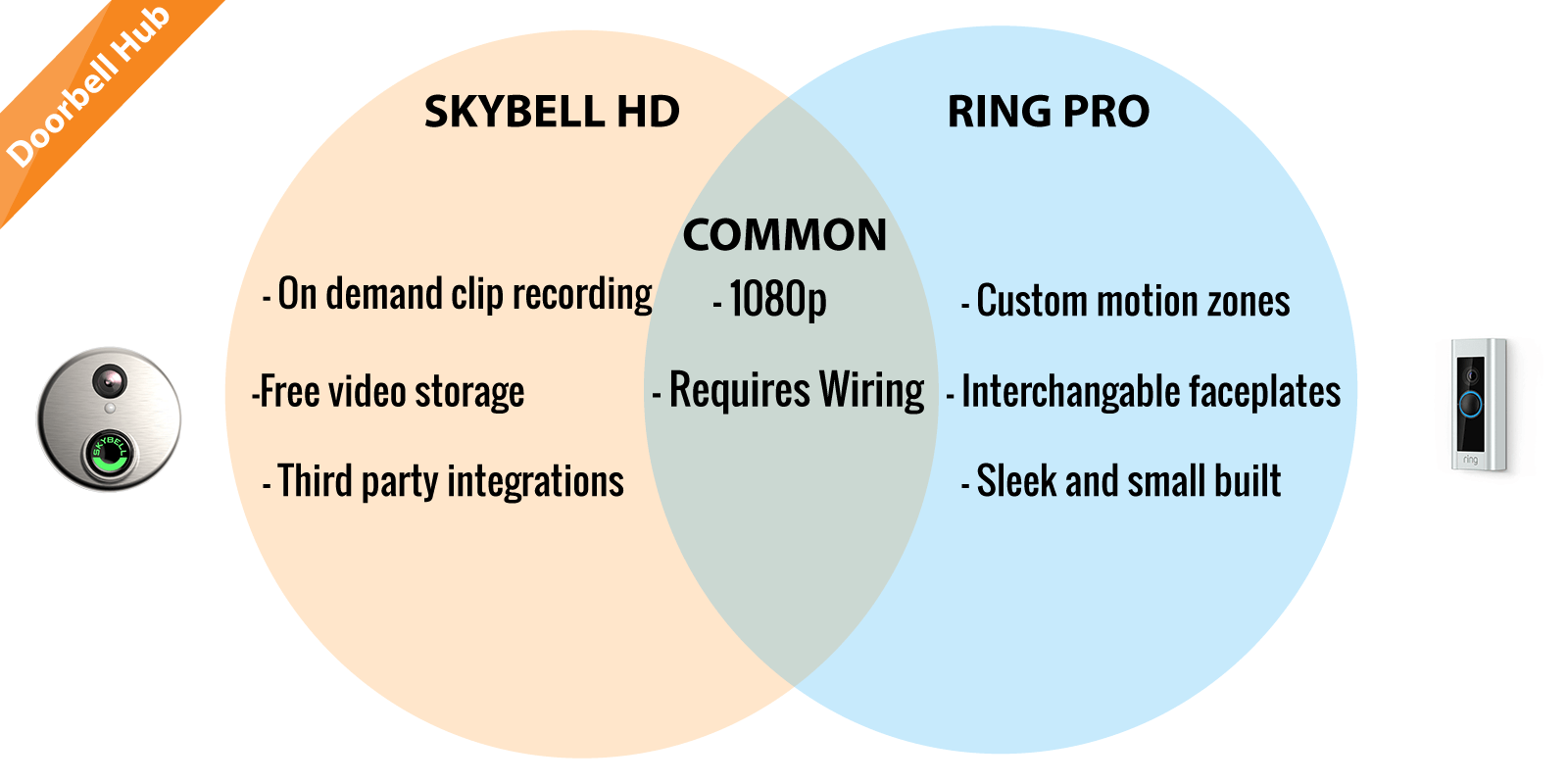 small resolution of skybell vs ring