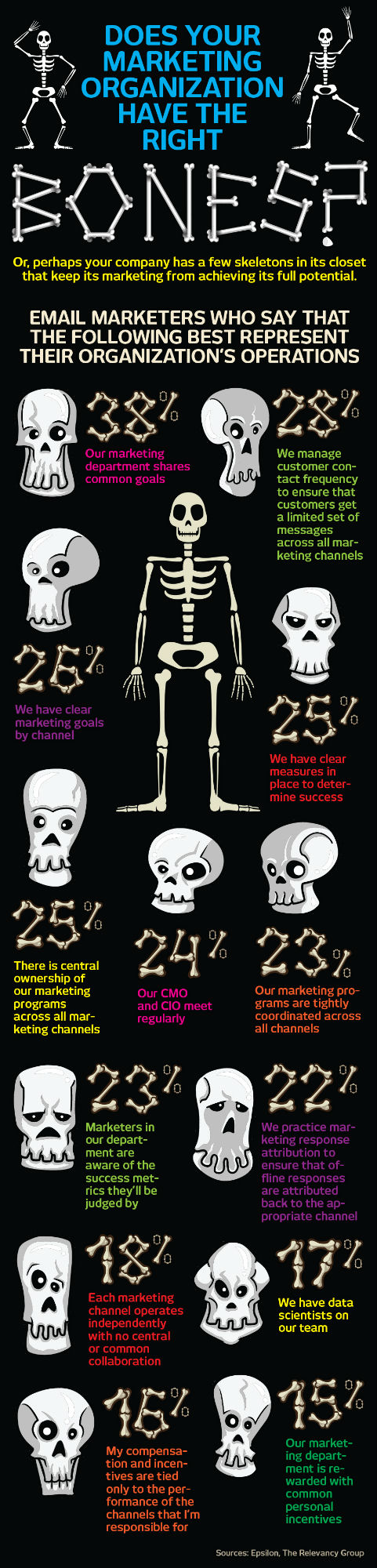 Does Your Marketing Organization Have The Right Bones Infographic Infographic Marketing Direct Marketing