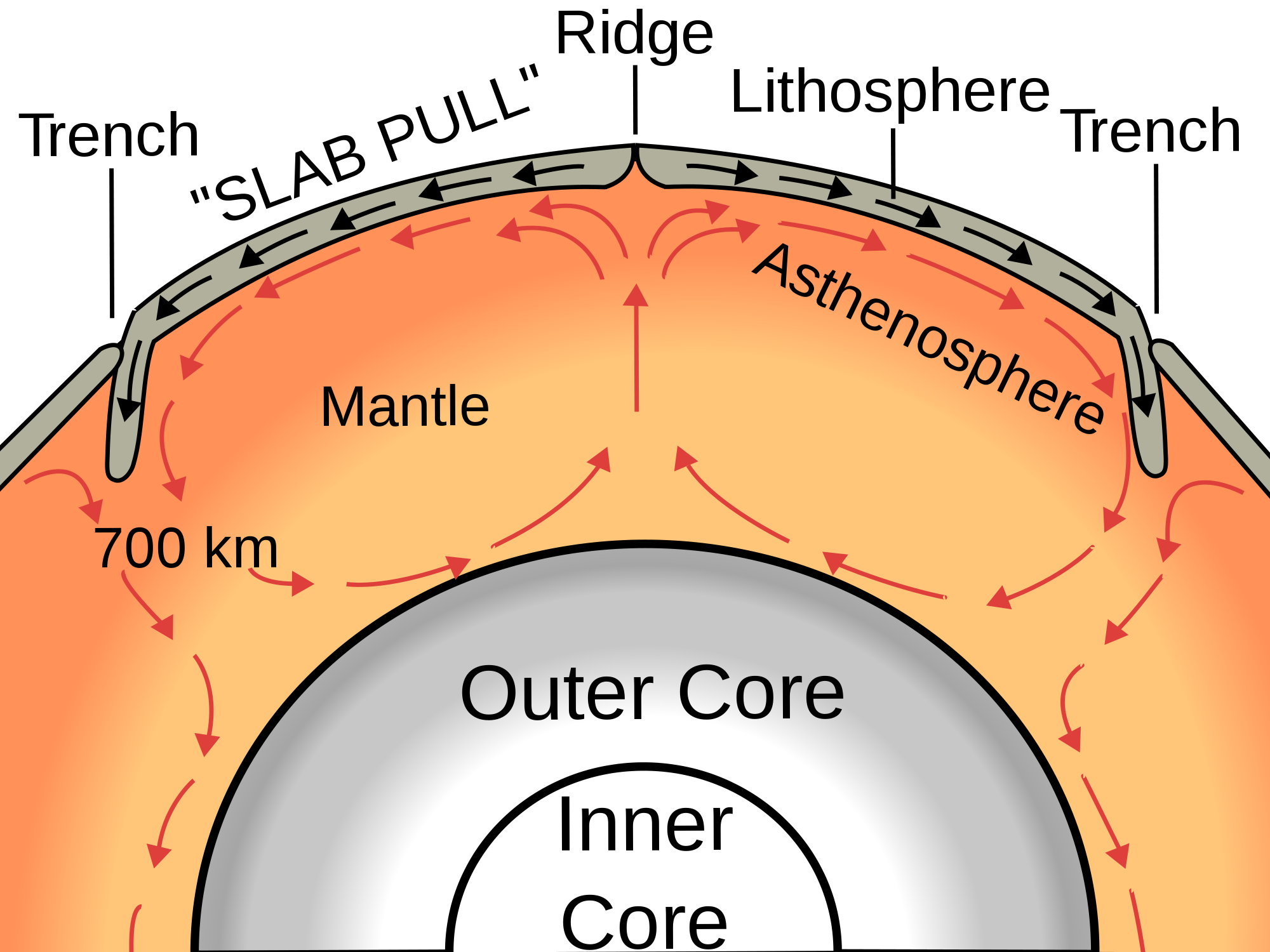 active or passive mantle lithosphere plate tectonics ...