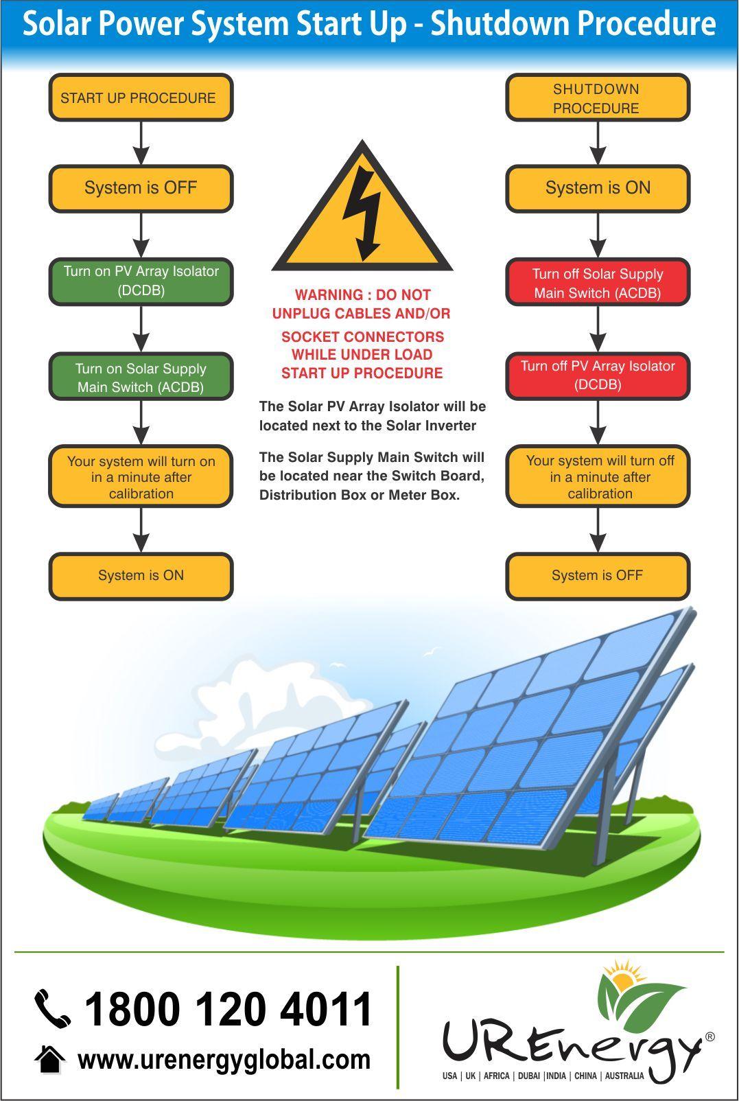 Rooftop Solar Panel Inverters Water Pump Solar Epc Gujarat India U R Energy Solar Energy Information Solar Energy Diy Solar