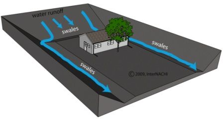 Making grass swales to divert water away from the foundation