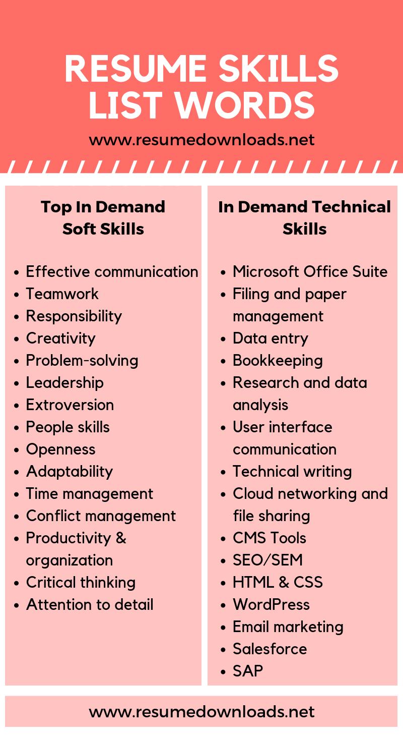 Resume Skills List Need Help Adding Resume Skills To Impress Employers We Ha Resume Template Ideas Of Resum In 2021 Resume Skills List List Of Skills Resume Skills