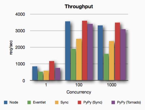 webserver: Python vs Node js PyPy | Node js in 2019 | Python