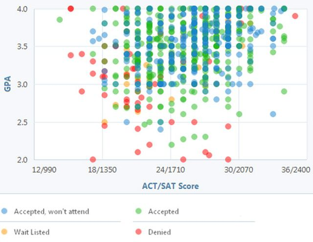 UIC and U.Illinois (UIUC) admissions - essay, GPA, ACT help?
