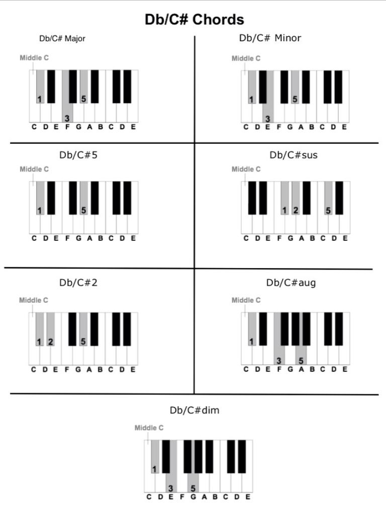 D Flat And C Sharp Chords Piano Pinterest Pianos And Guitars