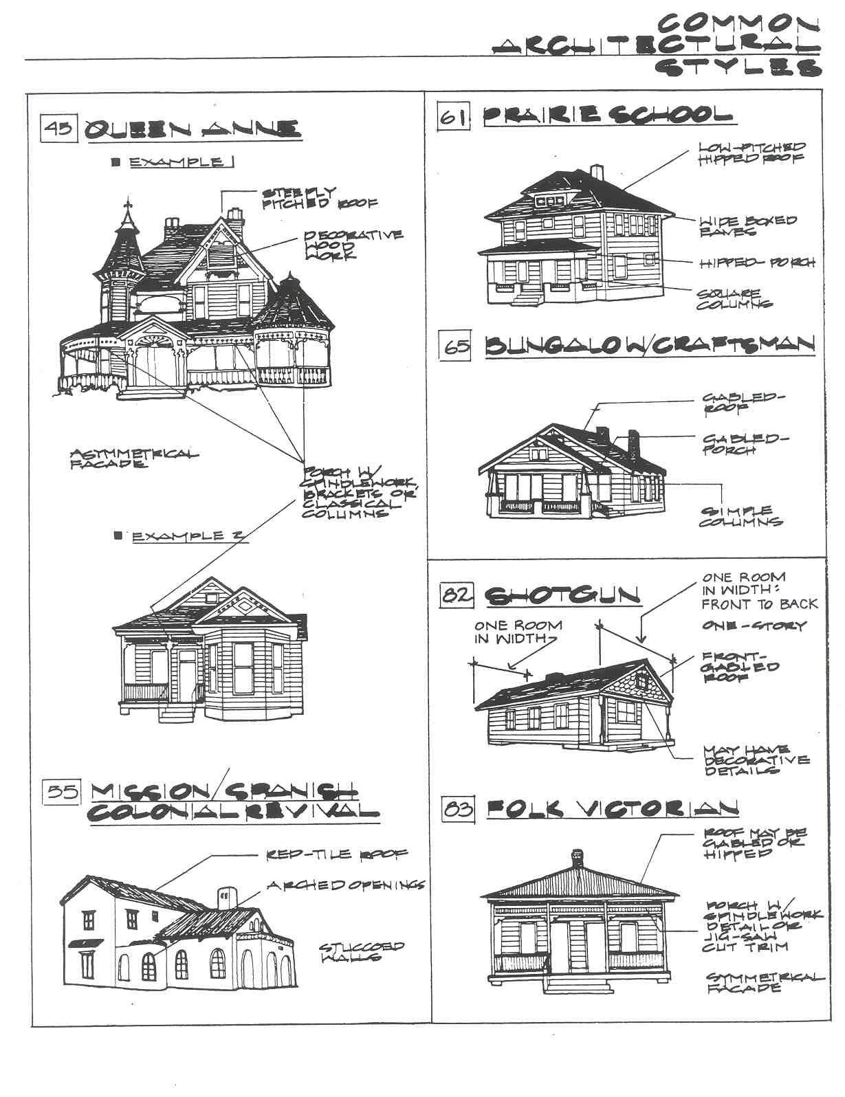 Best Architectural Styles … Decorating Style Quiz Arqui… 400 x 300