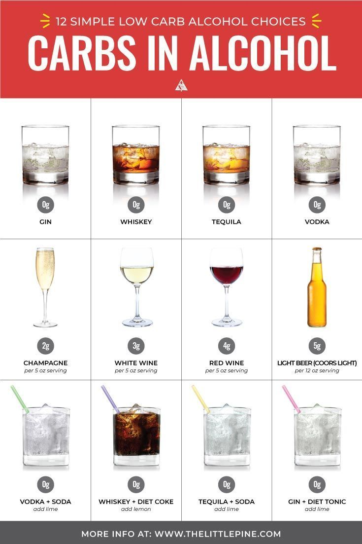 beverages for a low carb diet