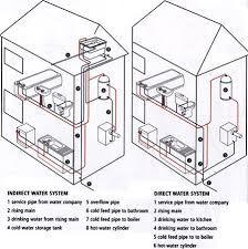 Image Result For Water Supply Riser Diagram Plumbing Victoriaplum Com Bathroom Plumbing