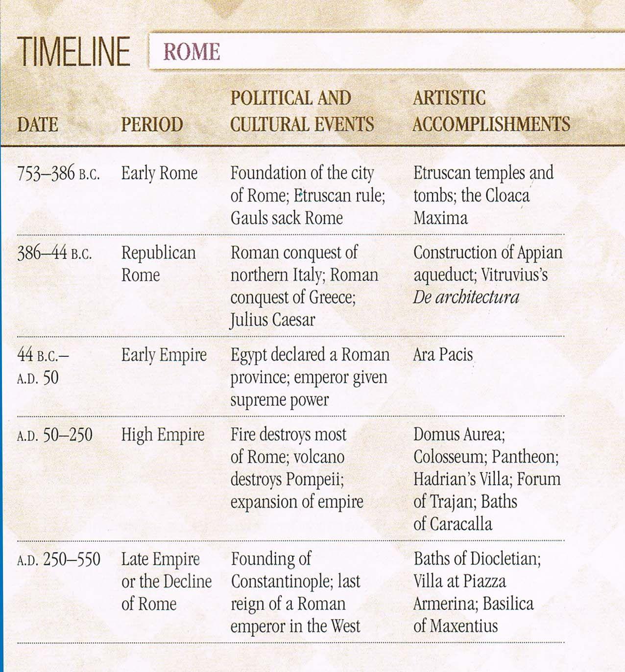 Rome Timeline
