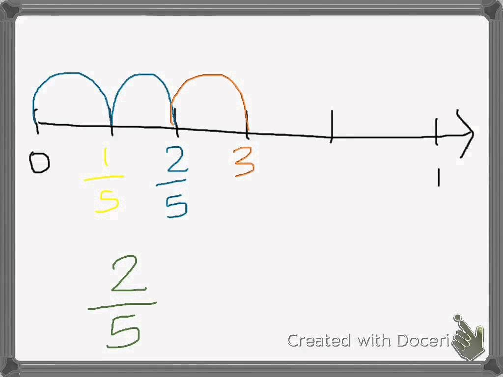 Fractions And The Number Line