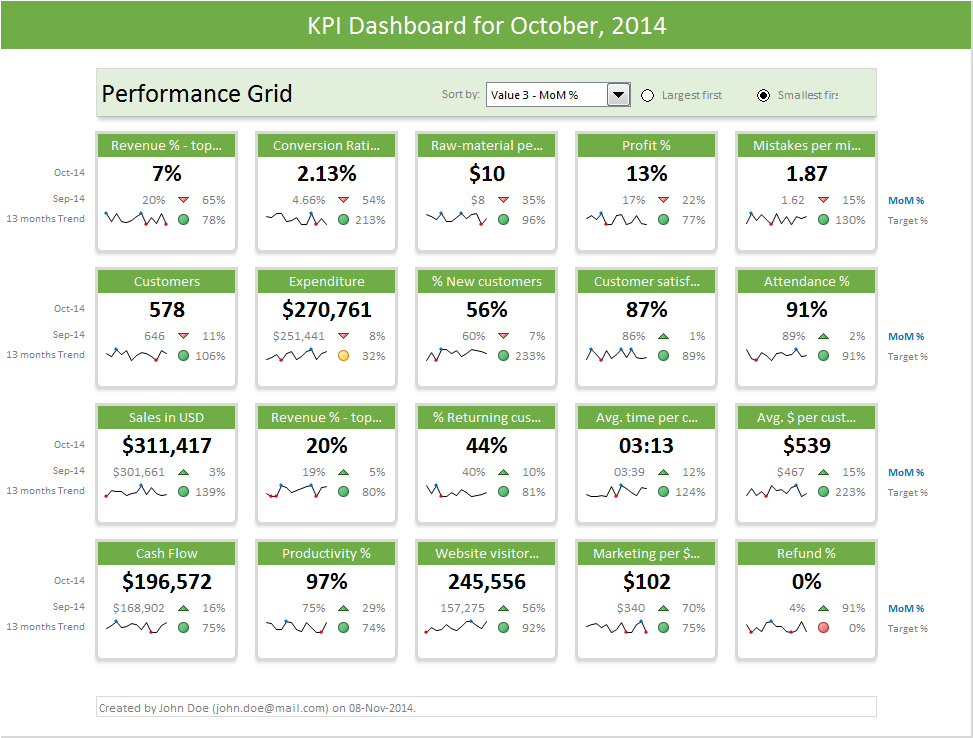 Excel Dashboard Templates Download Now Chandoo Become