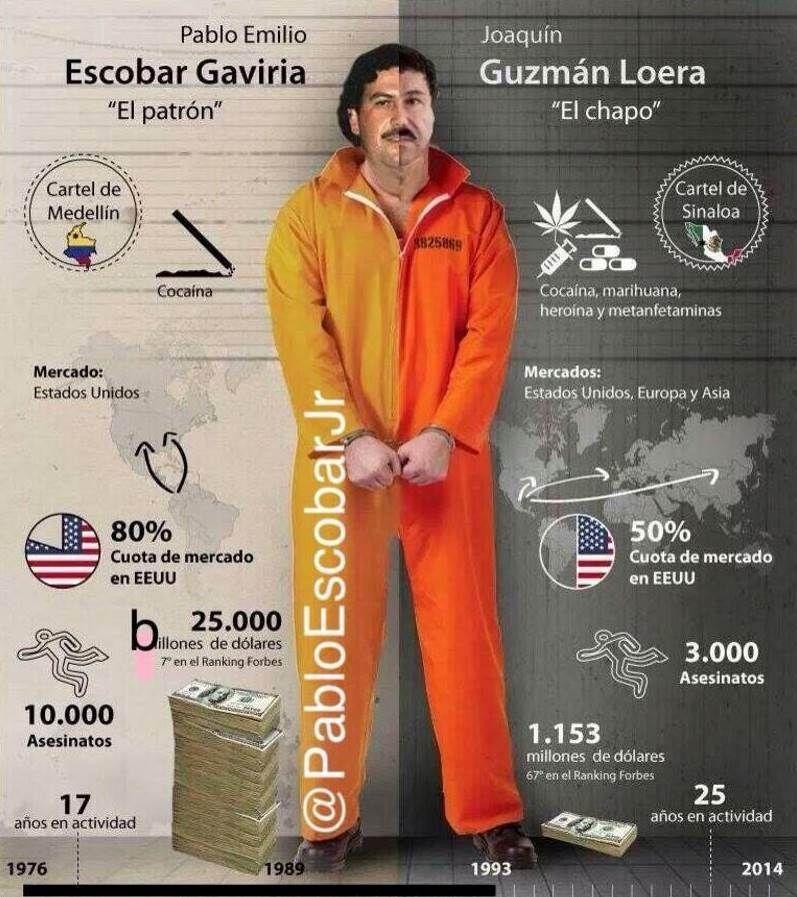 Pablo Escobar Vs Chapo >> Pablo Escobar Vs El Chapo Pabloescobar Narcos Cartel Narcos