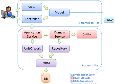 3 Tier Architecture With Mvc Part Of It Interview Questions And Answers Interview Questions This Or That Questions