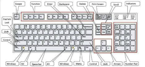 Full List Of Windows 10 Keyboard Shortcuts (Accelerator Keys or ...