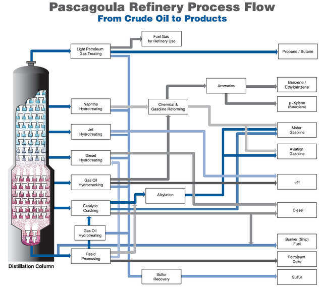 Diagram Of Oil Refinery Block And Schematic Diagrams