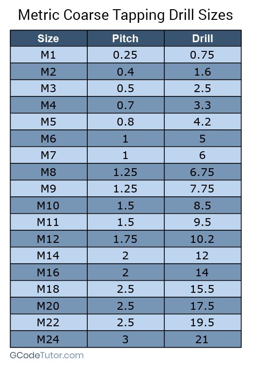 Tap Drill Charts Drill Metal Lathe Projects Machinist
