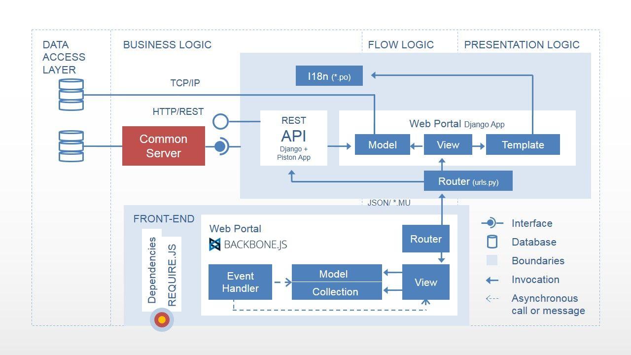 medium resolution of application layer diagram