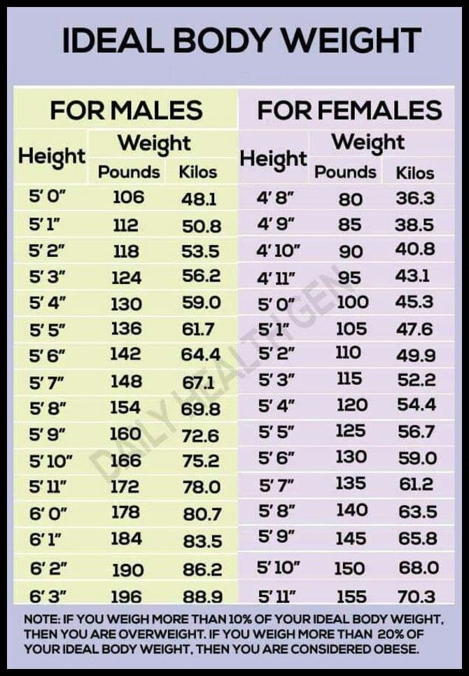 The Importance Of Walking Before Running Fitness Goals Read More Details By Clicking On The Im Ideal Body Weight Ideal Weight Chart Weight Charts For Women