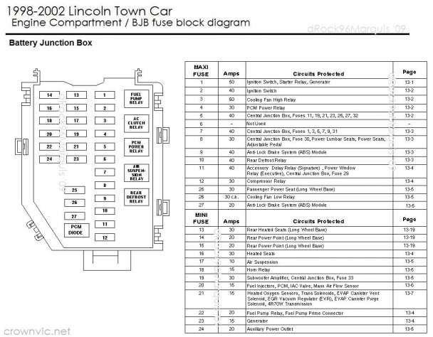 12+ 1986 Lincoln Town Car Wiring Diagram - Car Diagram ...
