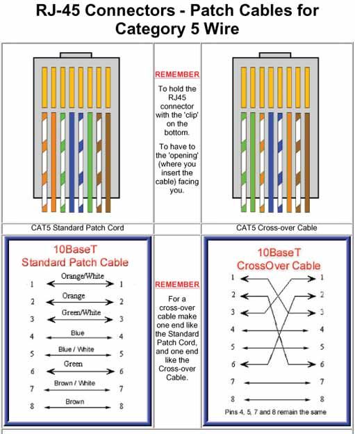 Ethernet Cable Pinout Color Code - Wiring Diagrams •