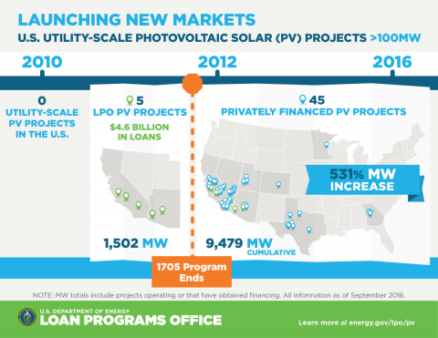 Energy Department Analysis Loan Guarantee Program Launched Utility Scale Photovoltaic Solar Market In The United Sta Solar Energy Companies Photovoltaic Solar