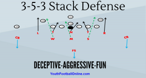 3 5 3 Stack Defense Football Playbook Youth Football Football Defense Defense
