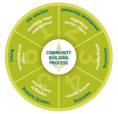 21 Culture Community Ideas Culture Community Organization Development