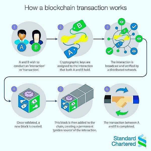 how to bitcoin transactions work