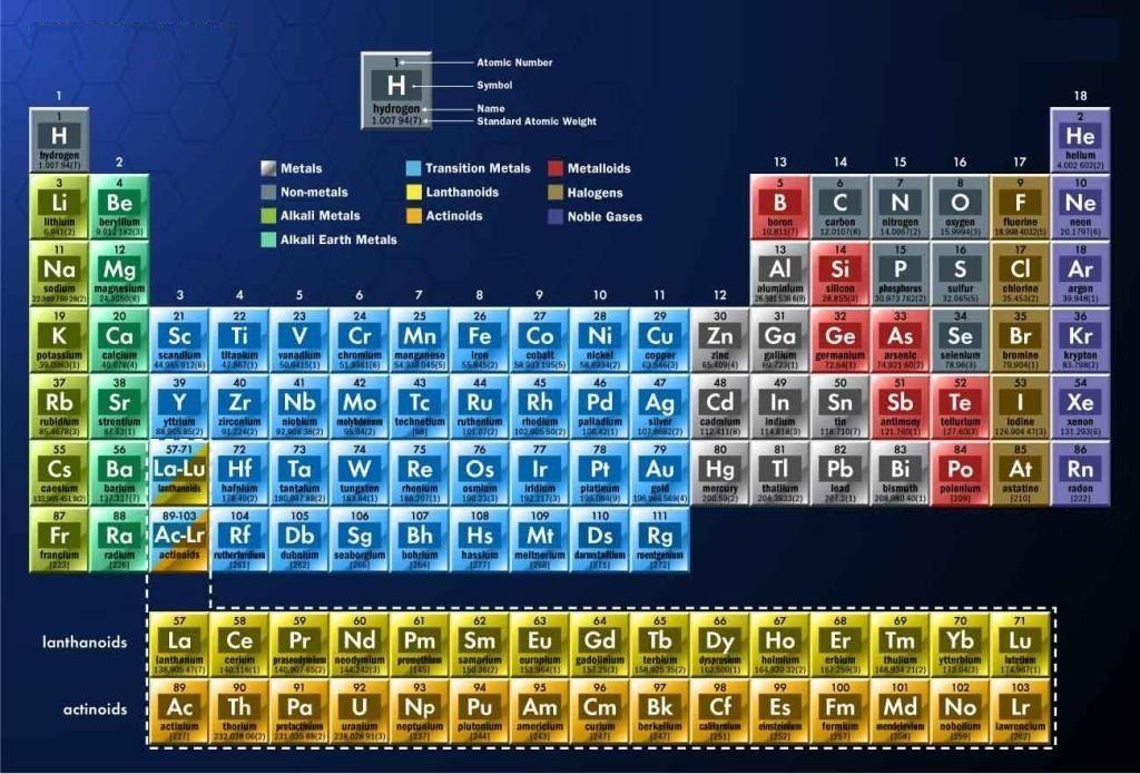 La tabla periodica 2018 table periodica 2018 completa tabla la tabla periodica 2018 table periodica 2018 completa tabla periodica hd tabla periodica de urtaz Image collections