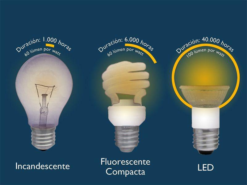 Lampara Incandescente Vs Lampara Compacta Vs Lampara Led Led Lampara Led Iluminacion