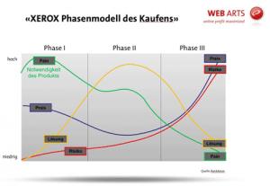 Rank-XEROX Modell