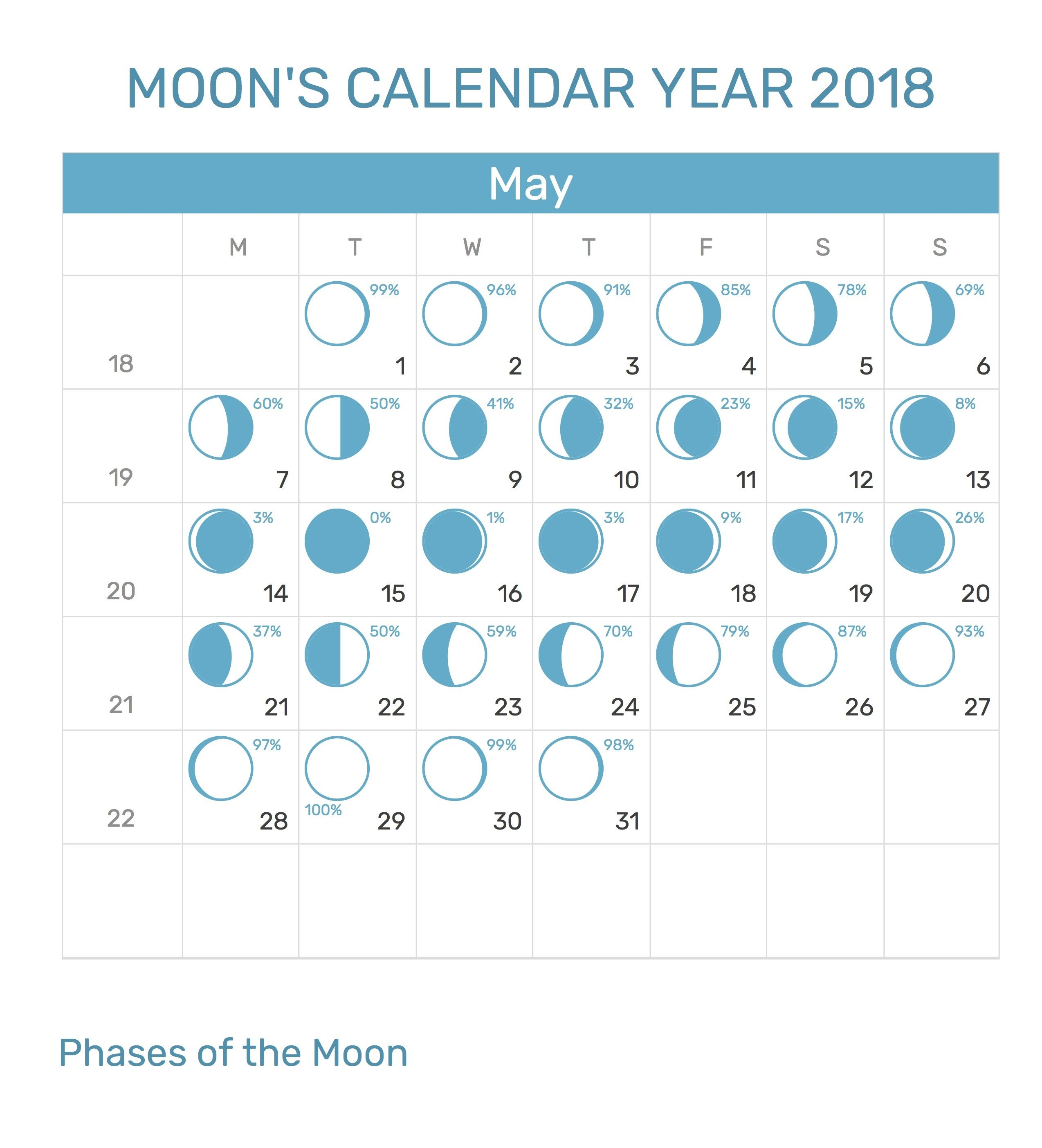 Http Zhonggdjw Com May 2018 Moon Printable Calendar Html May 2018 Moon Free Printable Calendar Educacion Preescolar Astrologia Educacion