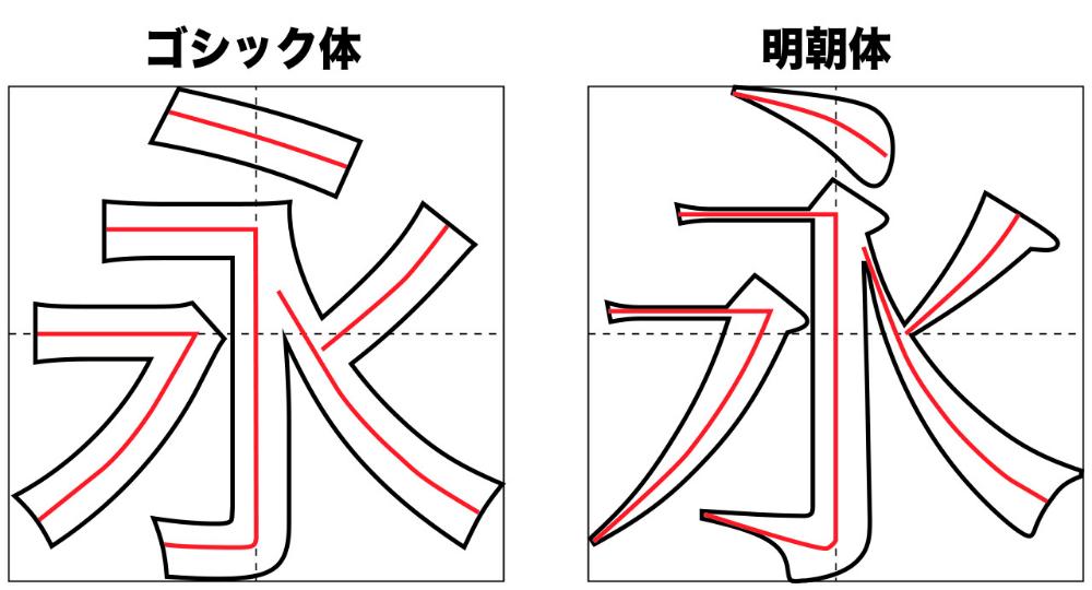 永字八法 レタリング明朝体 - Google 検索 | レタリング, ピン, Google検索