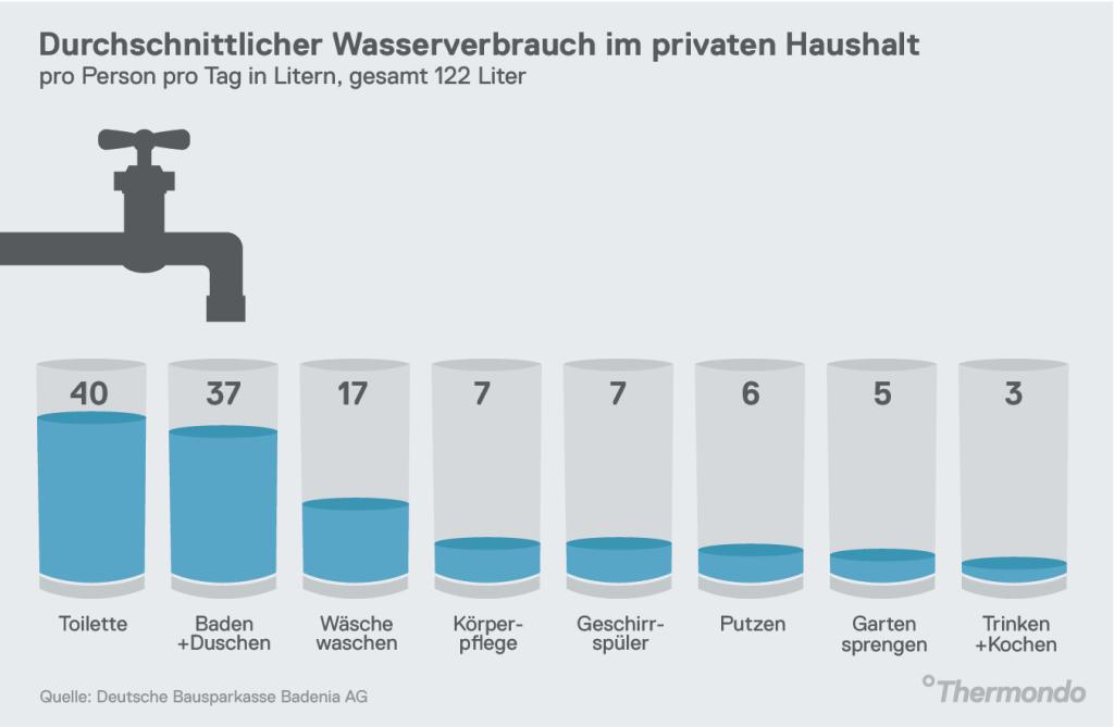 Durchschnittlicher Wasserverbrauch im privaten Haushalt
