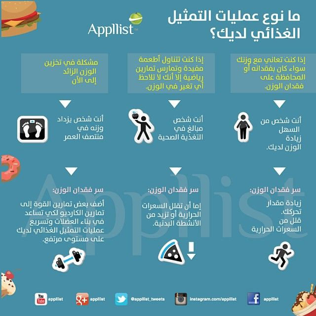 Pin On Nutrition L تغذية