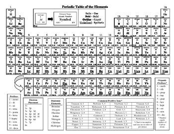 Chemistry Reference Chart  V  May   Chemistry Ap