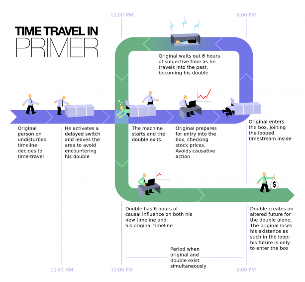 Time Travel In Primer A Diagram Screenwriting Infographic 2020 Go To Movie Continuum Memento Essay