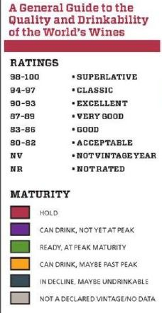 Vintage Chart 2012, key #wine #vintages