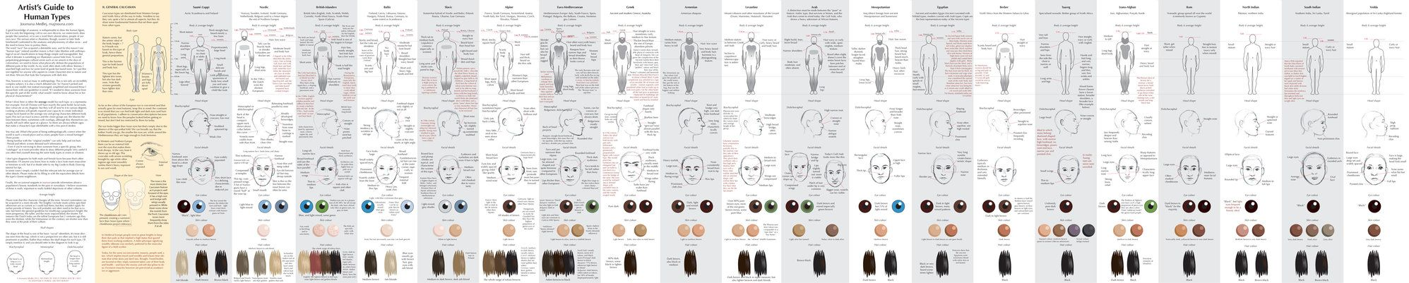 30+ Guide to Human Types part 2 by Majnouna on DeviantArt
