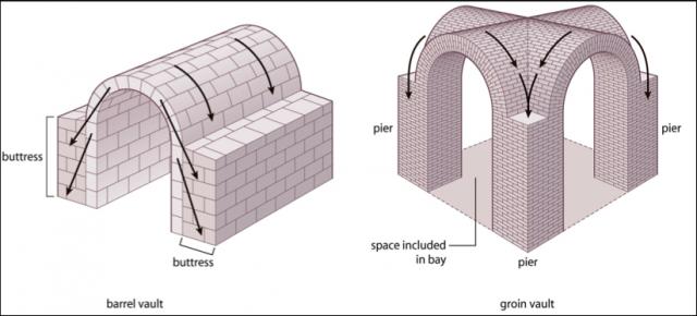 Barrel Groin Vault Brick Arch Arch Building Landscape