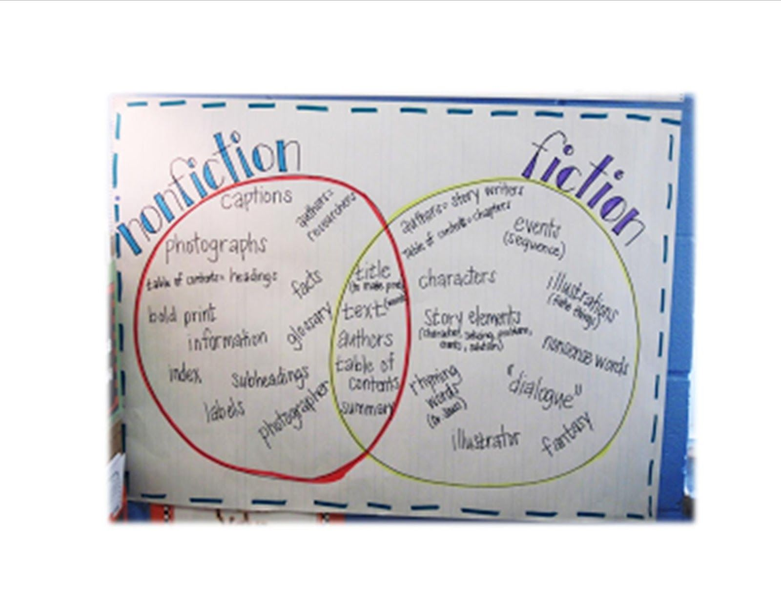 Fiction text features anchor chart google search also school rh in pinterest