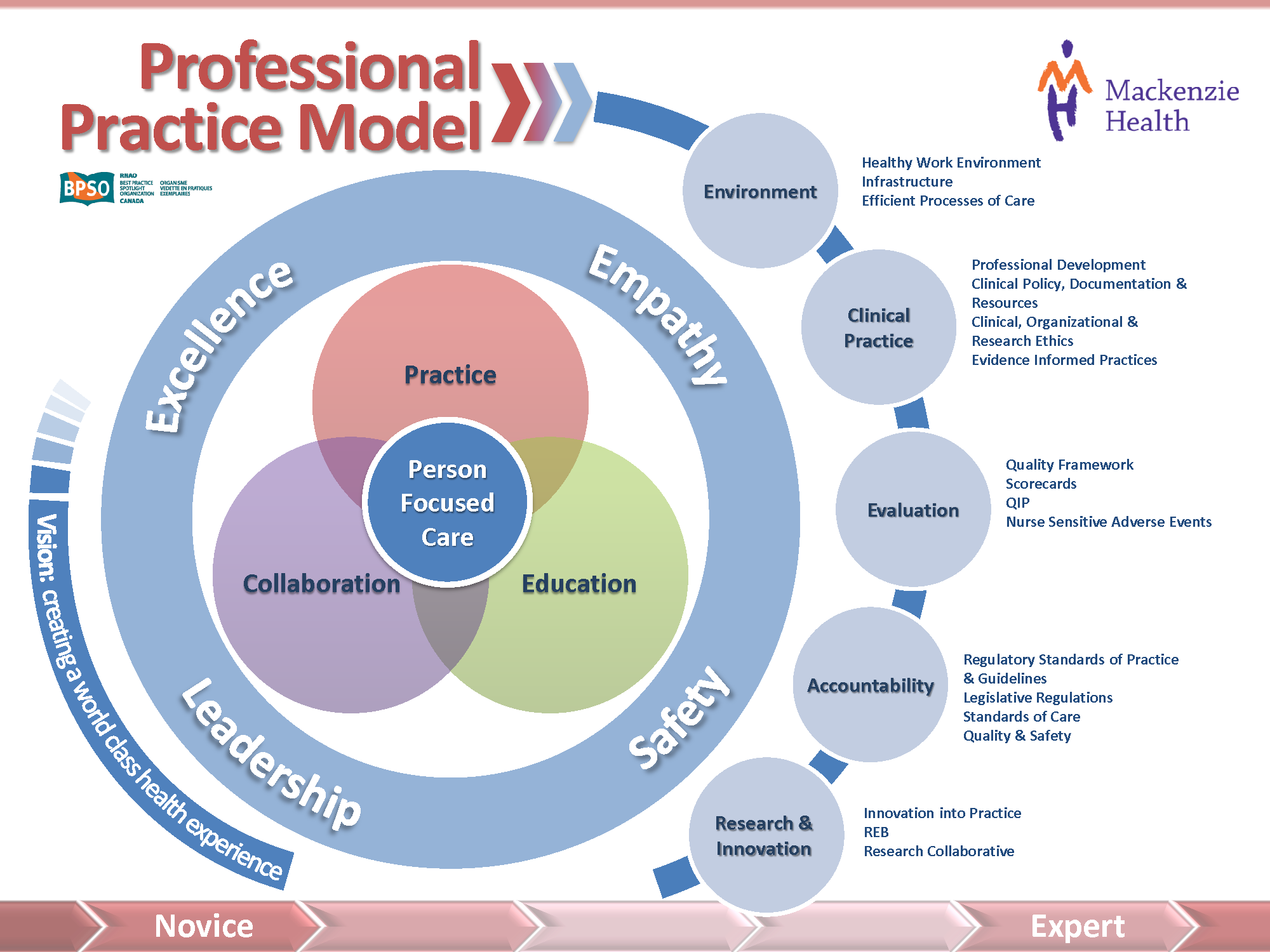Mackenzie Health Professional Practice Model Research