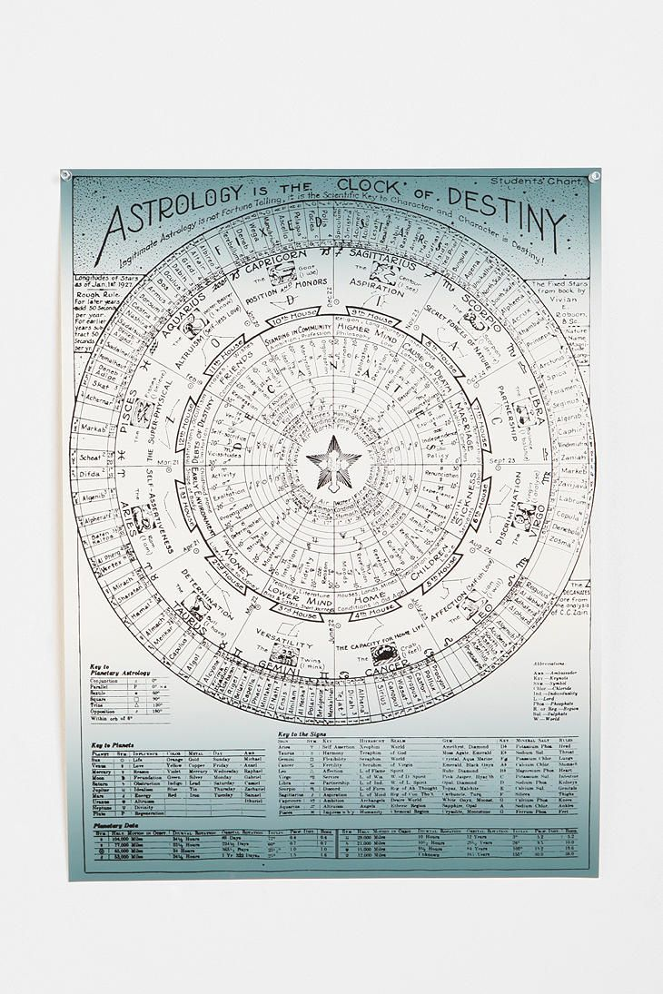 24x18 astrology chart art print stuff you cant wear pinterest 24x18 astrology chart art print nvjuhfo Choice Image