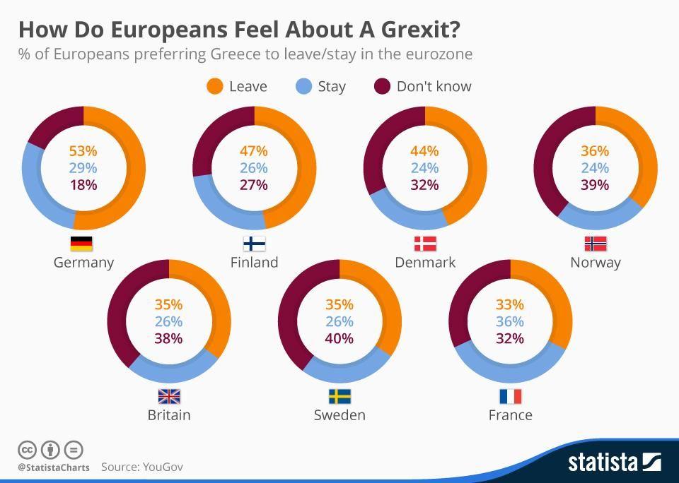 Benzinga On Twitter Greece Europe Feelings