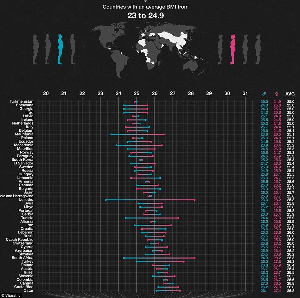 Fattest countries in the world revealed extraordinary graphic fattest countries in the world revealed extraordinary graphic charts the average body mass index of men and women in every country with some surprising nvjuhfo Images