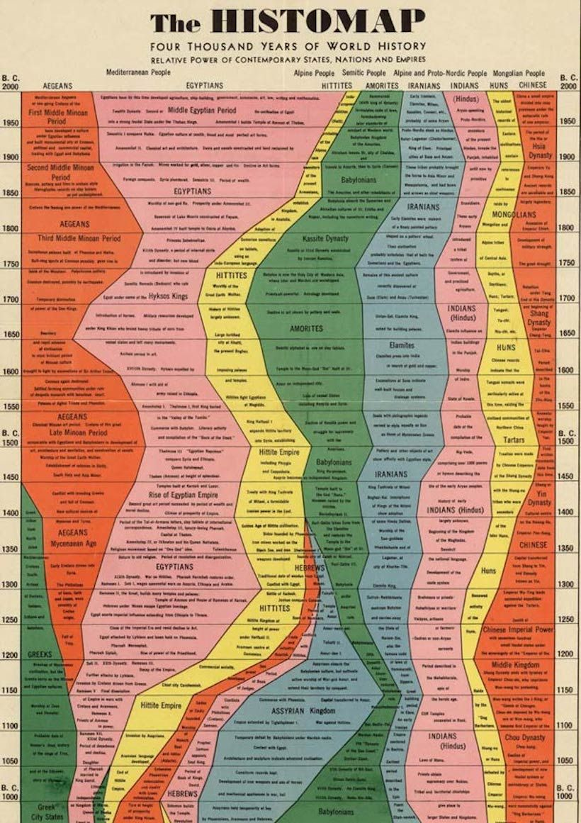la  u0026quot histomap u0026quot  cr u00e9e par john b sparks r u00e9sume l u0026 39 histoire de notre monde sur une seule carte