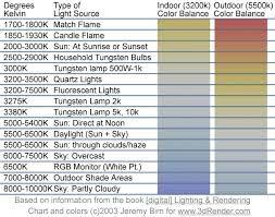 paint pigment density chart - Google Search