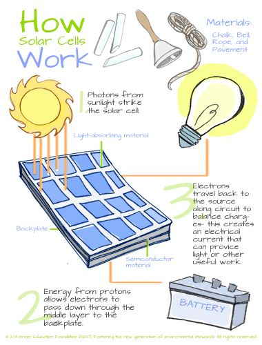 Free Middle School Lesson: How Solar Cells Work | Middle School ...